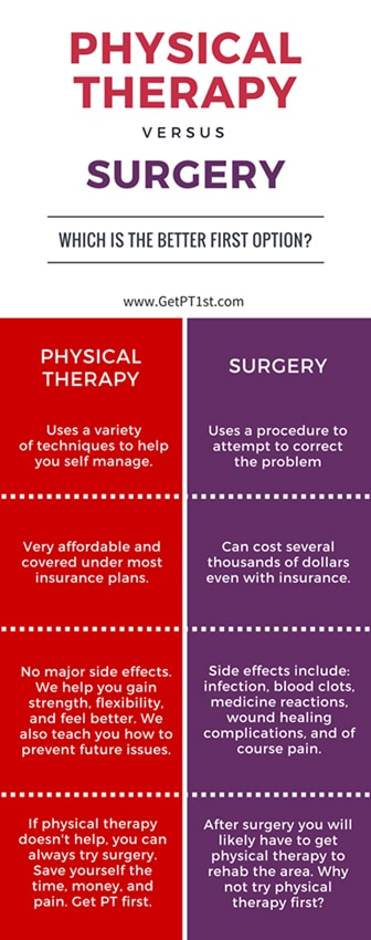 Physiotherapy Versus Surgery